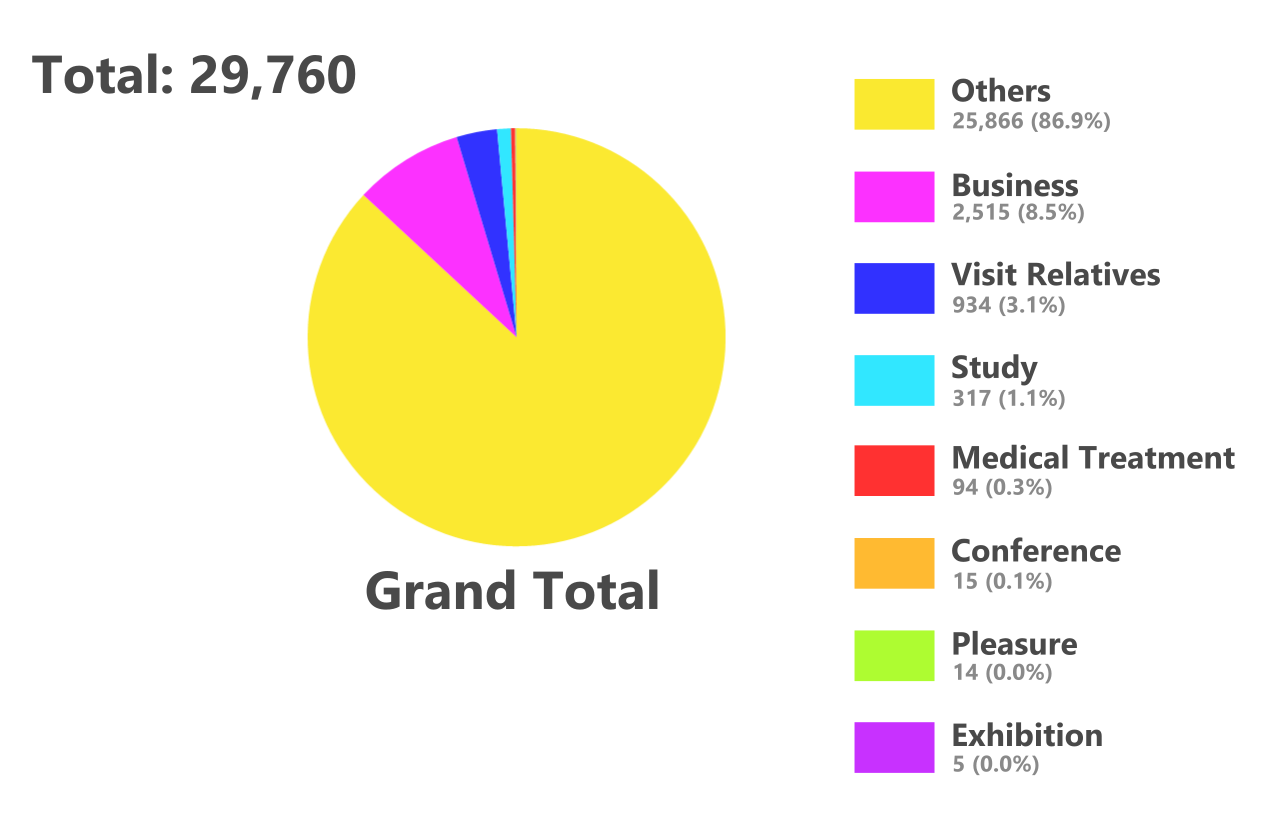 Pie chart of visitors to Taiwan in January 2021