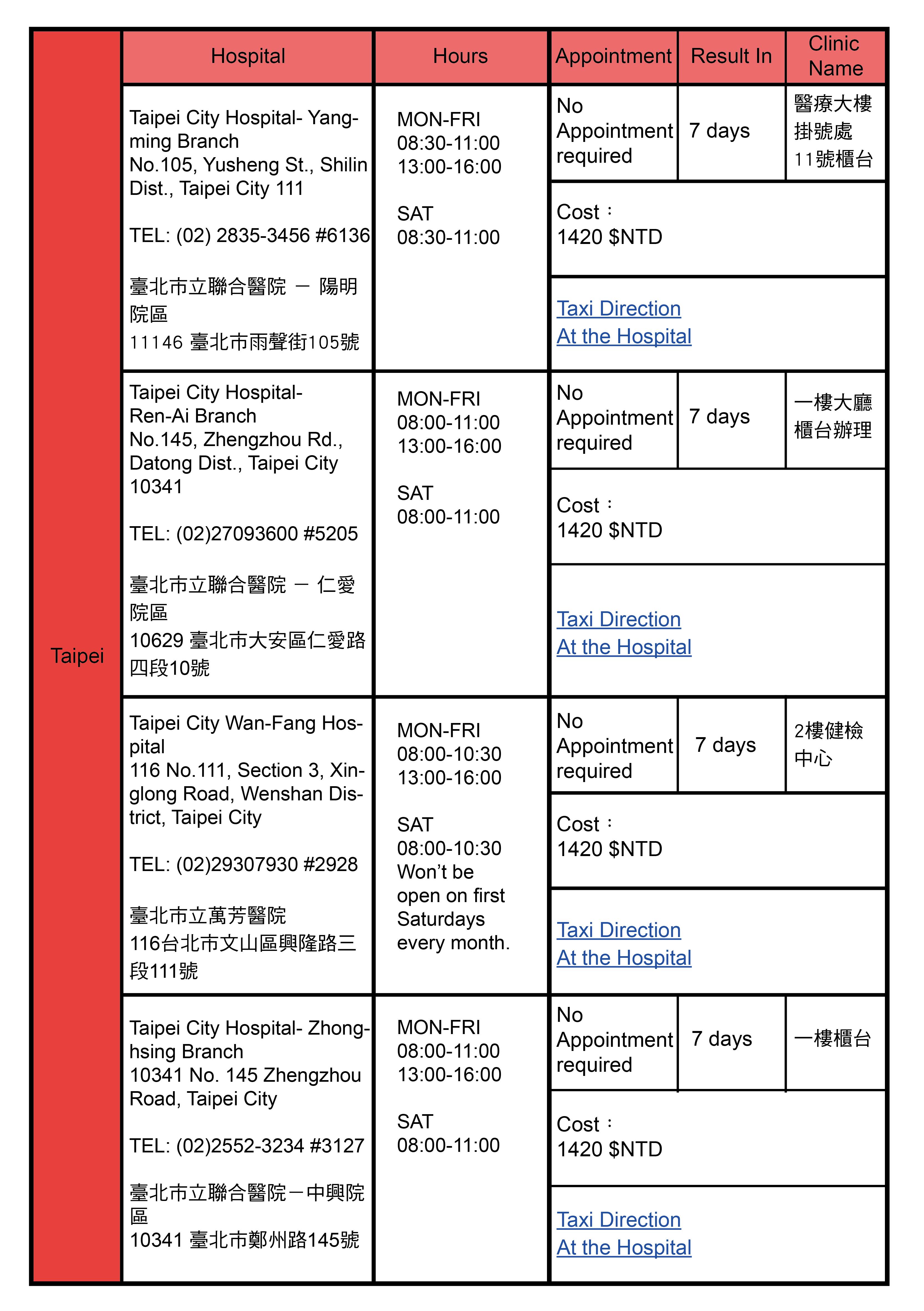 Taipei, Taiwan Health Check Hospitals Addresses