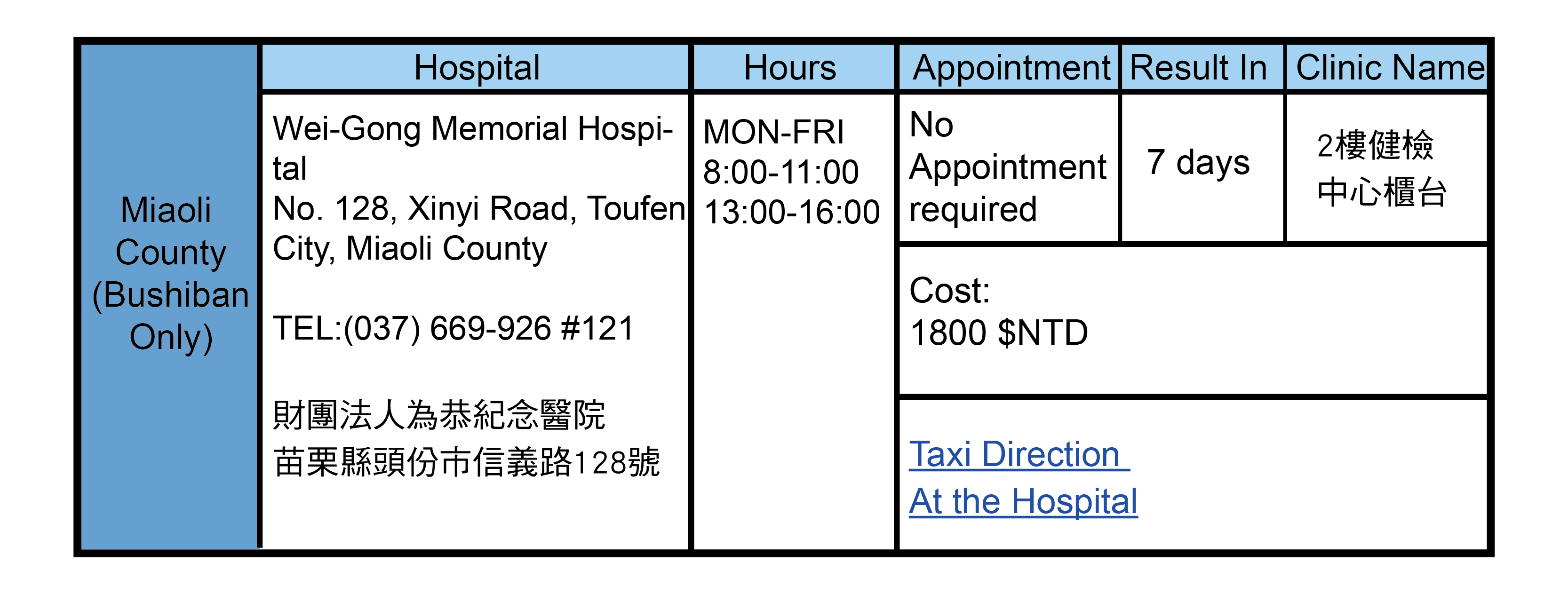 Miaoli County, Taiwan Health Check Hospitals Addresses