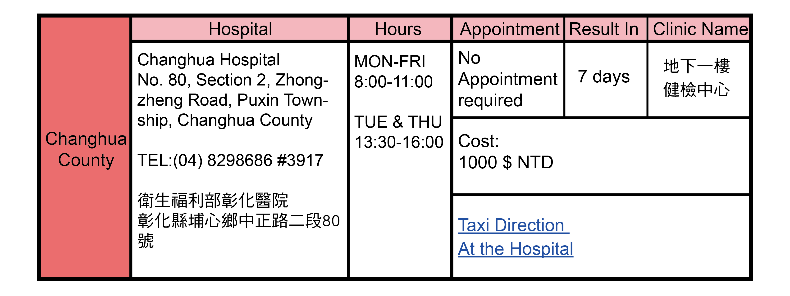 Changhua County, Taiwan Health Check Hospitals Addresses