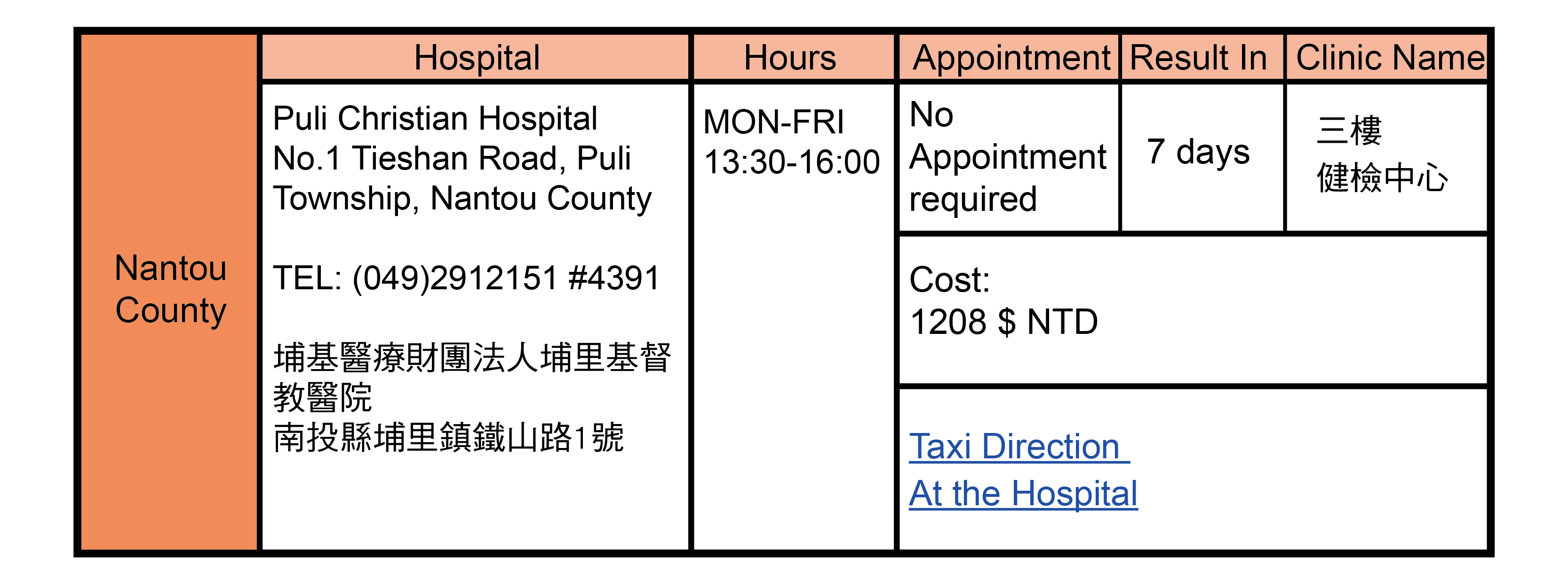 Nantou County, Taiwan Health Check Hospitals Addresses