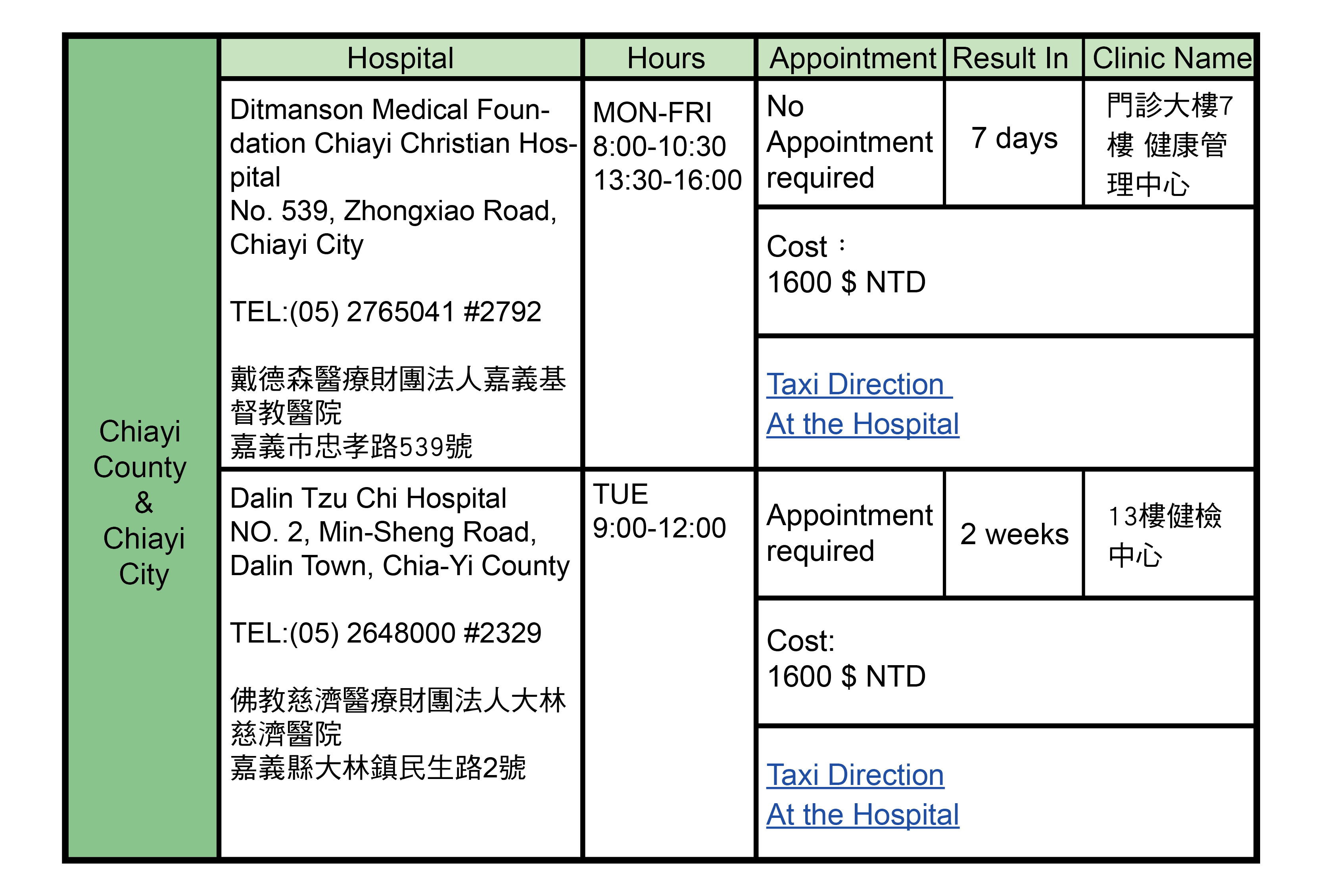 Chiayi County Chiayi City, Taiwan Health Check Hospitals Addresses