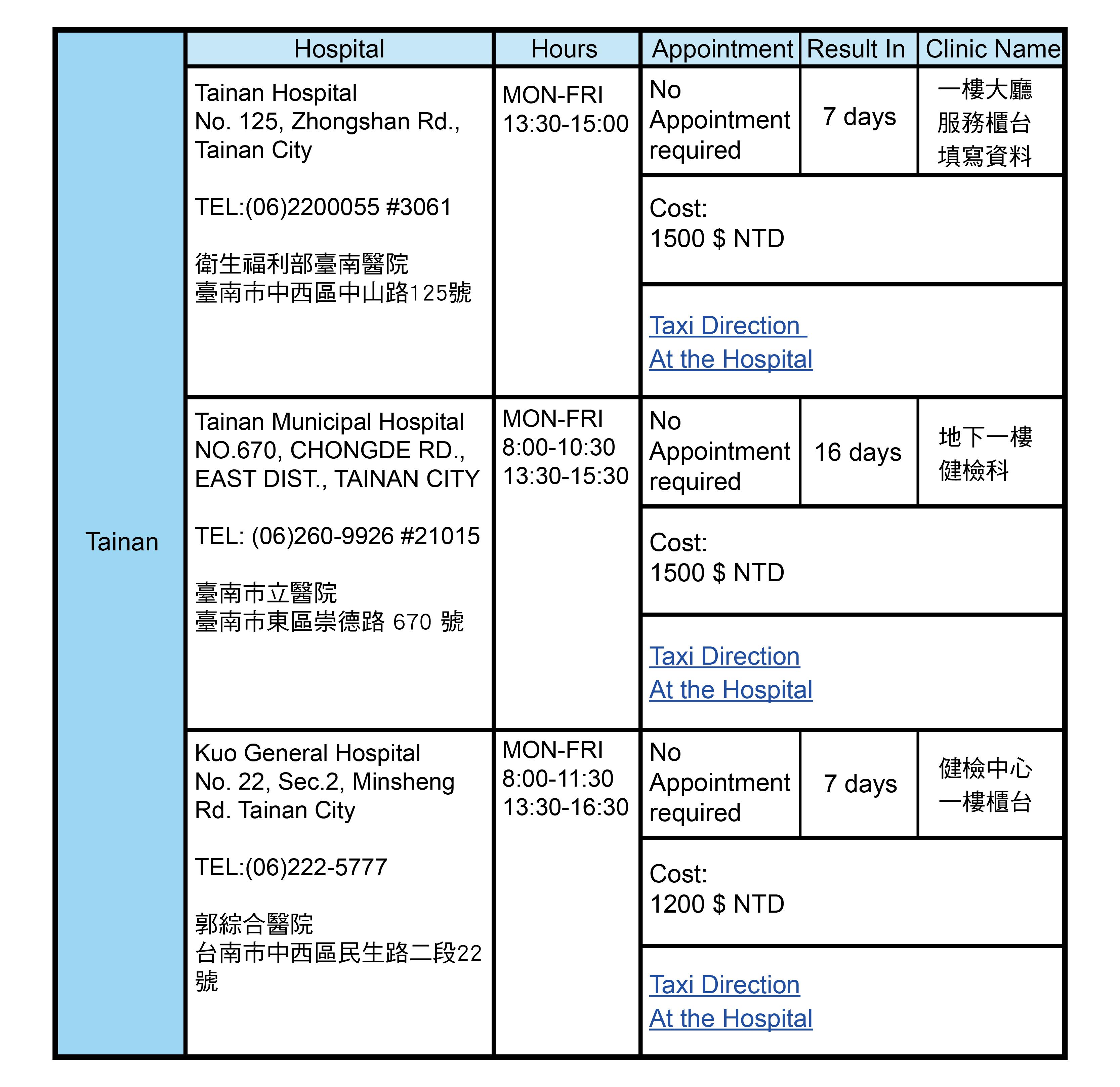 Tainan, Taiwan Health Check Hospitals Addresses
