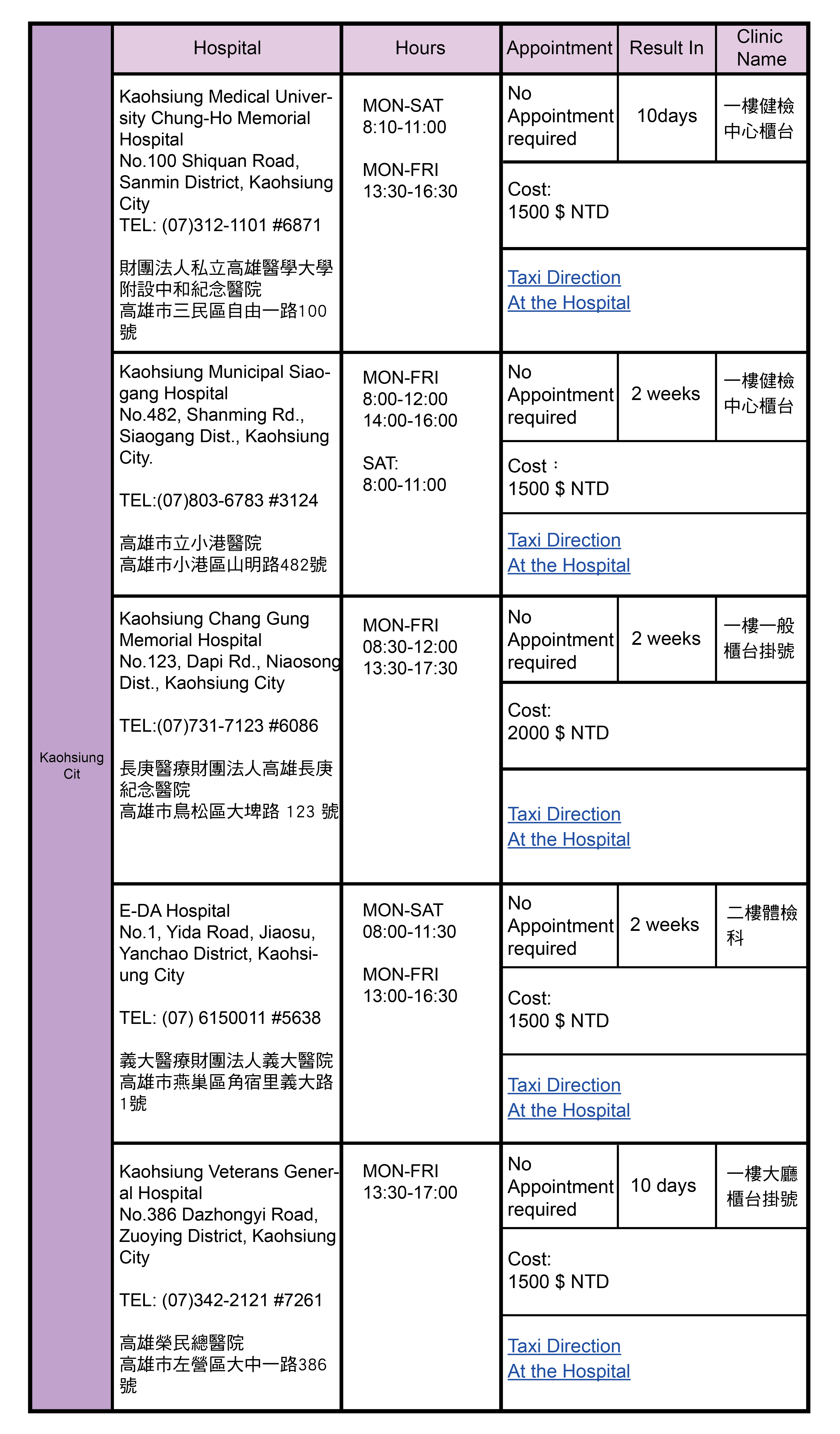 Kaohsiung City, Taiwan Health Check Hospitals Addresses