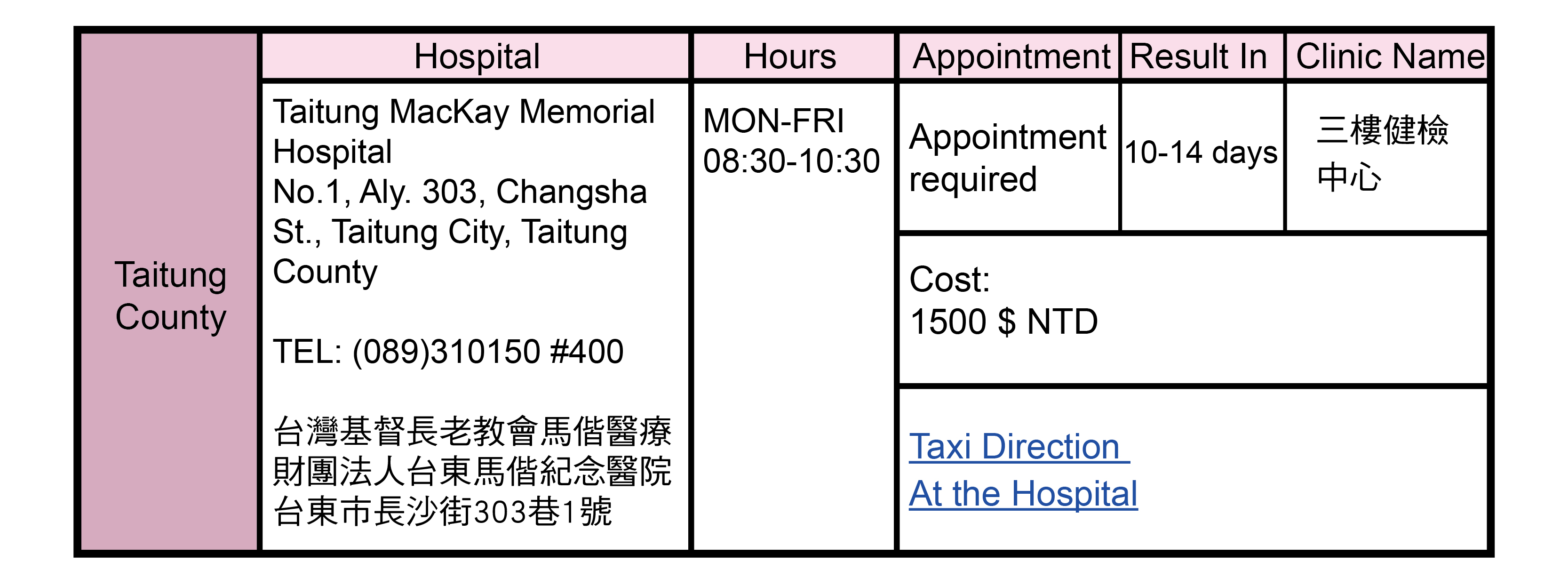 Taitung County, Taiwan Health Check Hospitals Addresses
