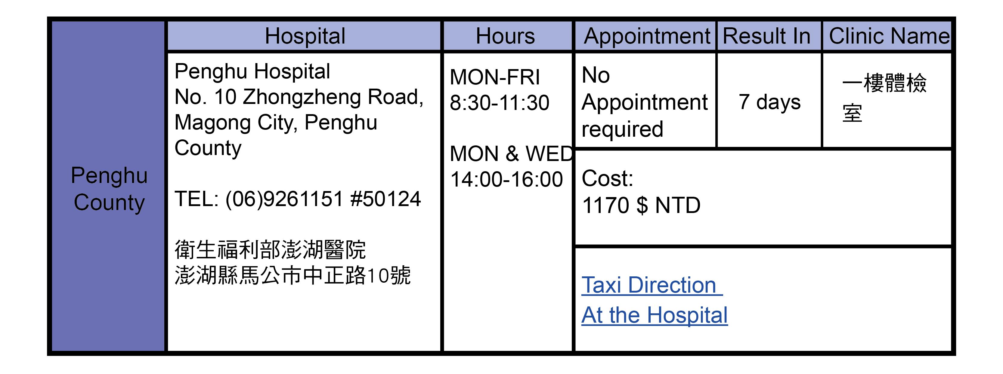 Penghu County, Taiwan Health Check Hospitals Addresses