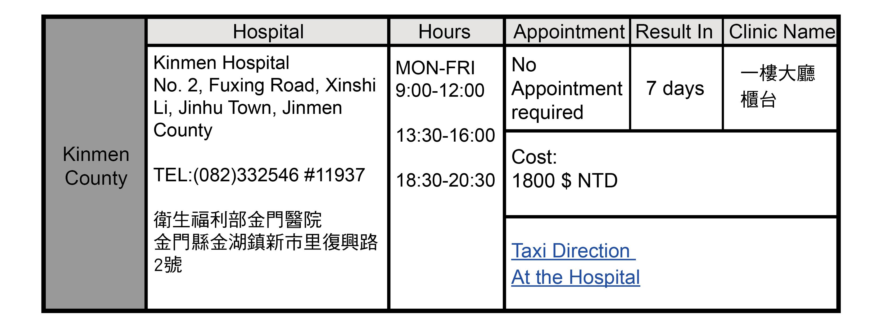 Kinmen County, Taiwan Health Check Hospitals Addresses