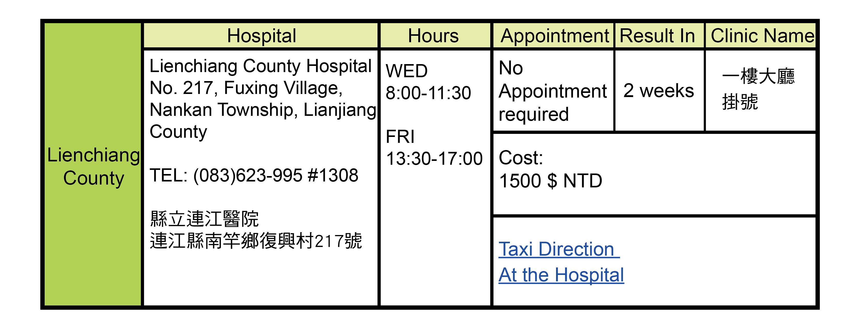 Lienchiang County, Taiwan Health Check Hospitals Addresses